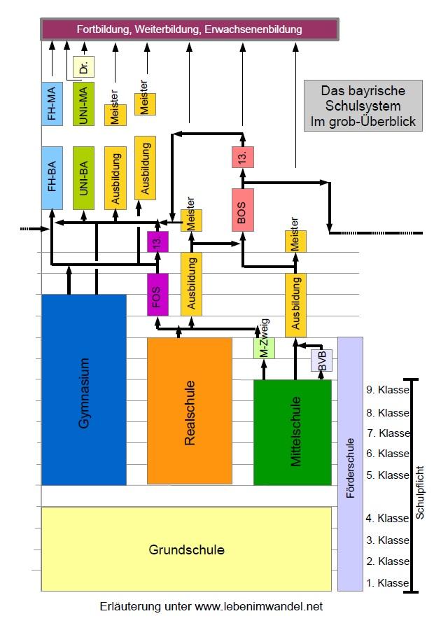 das bayrische Schulsystem im Überblick
